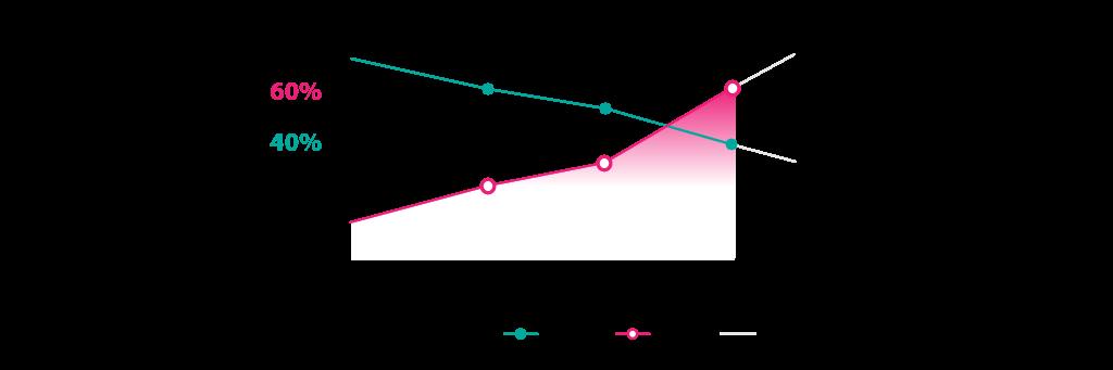 t-mobile-desktop-mobile-graph
